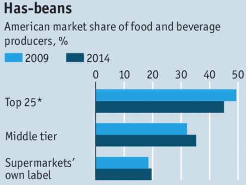 American market share of food and beverage producers